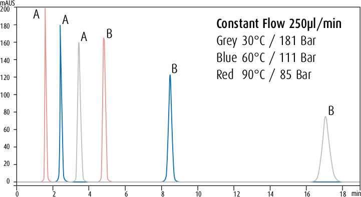 Temperature Influence on Retention Times, Operating at Constant Flow. Flow: 250 μl/min; Column: Phenomenex Luna 2.5 μm C18 (2) HST 2 x 50 mm; Mobile Phase: 60/40 Methanol/Water; Sample: A: Toluene/B: Anthracene; Wavelength: 254 nm