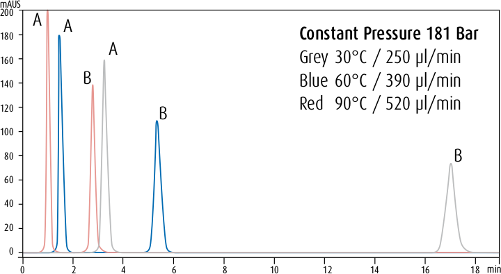 Temperature Influence on Retention Times, Operating at Constant Pressure. Pressure: 181 Bar; Column: Phenomenex Luna 2.5 μm C18 (2) HST 2 x 50 mm; Mobile Phase: 60/40 Methanol/Water; Sample: A: Toluene/B: Anthracene; Wavelength: 254 nm