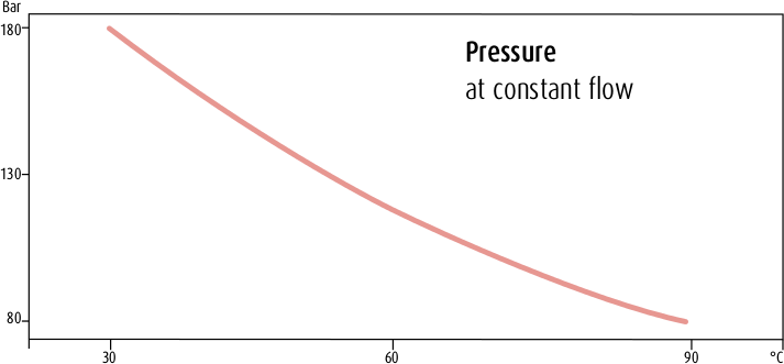 Temperature Influence on Pressure. Flow: 250 μl/min; Column: Phenomenex Luna 2.5 μm C18 (2) HST 2 x 50 mm; Mobile Phase: 60/40 Methanol/Water; Temperature: 30/60/90 °C; Pressure: 181/111/85 Bar